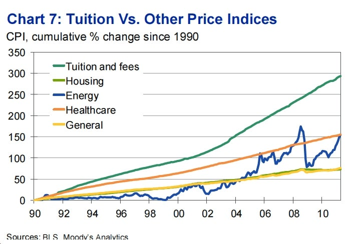 Even the Well-Off Find College Unaffordable Now