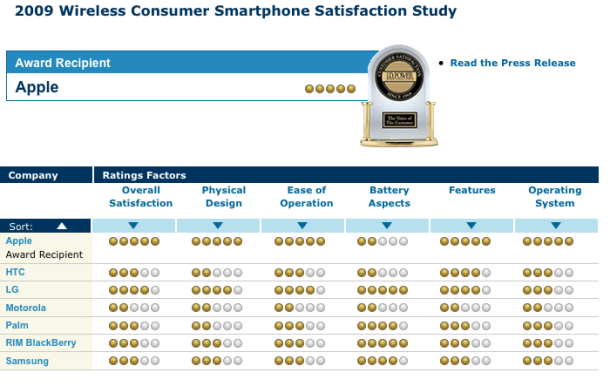 JD Power and Associates Ranks iPhone First Among Smartphones in Customer Satisfaction