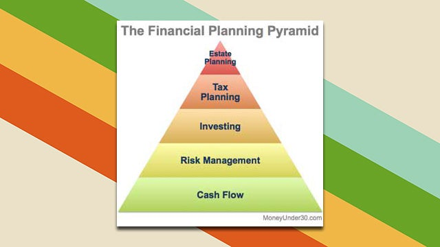 Map Out Financial Security with the Financial Planning Pyramid