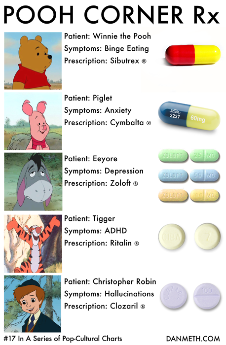 Prescription Drugs For Winnie The Pooh And Friends