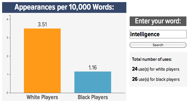 "Roundup: Your Best ""Black Vs. White NFL Prospect"" Word Searches"