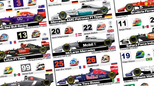 Get Set For The 2014 Formula One Season With This Awesome Spotter Guide
