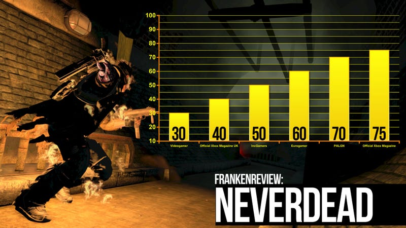 Game Critics Tear NeverDead Limb-From-Limb