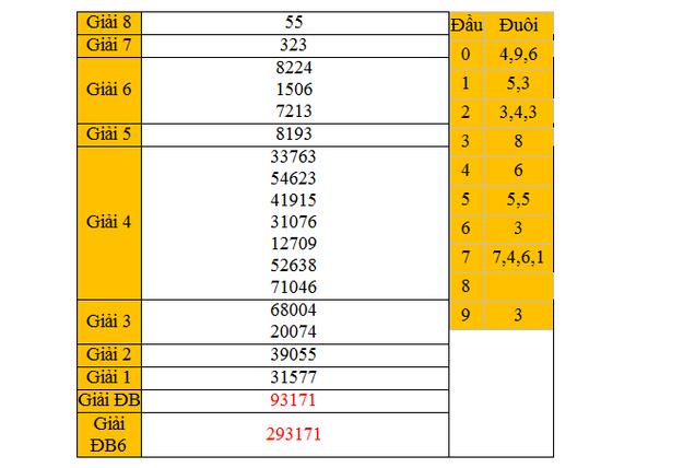 Dự đoán KQXSMN tỉnh Hậu Giang ngày 21/3/2015