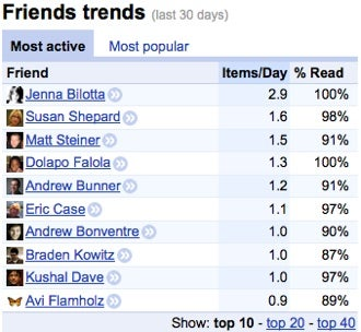 Google Reader Improvements Emphasize Social Elements, Analyze Your Friends