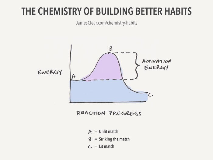 The 'Chemistry' of Building Better Habits