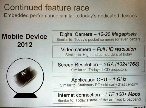 Sony Ericsson Claims 20MP Photography, HD Video Recording in 2012 Phones