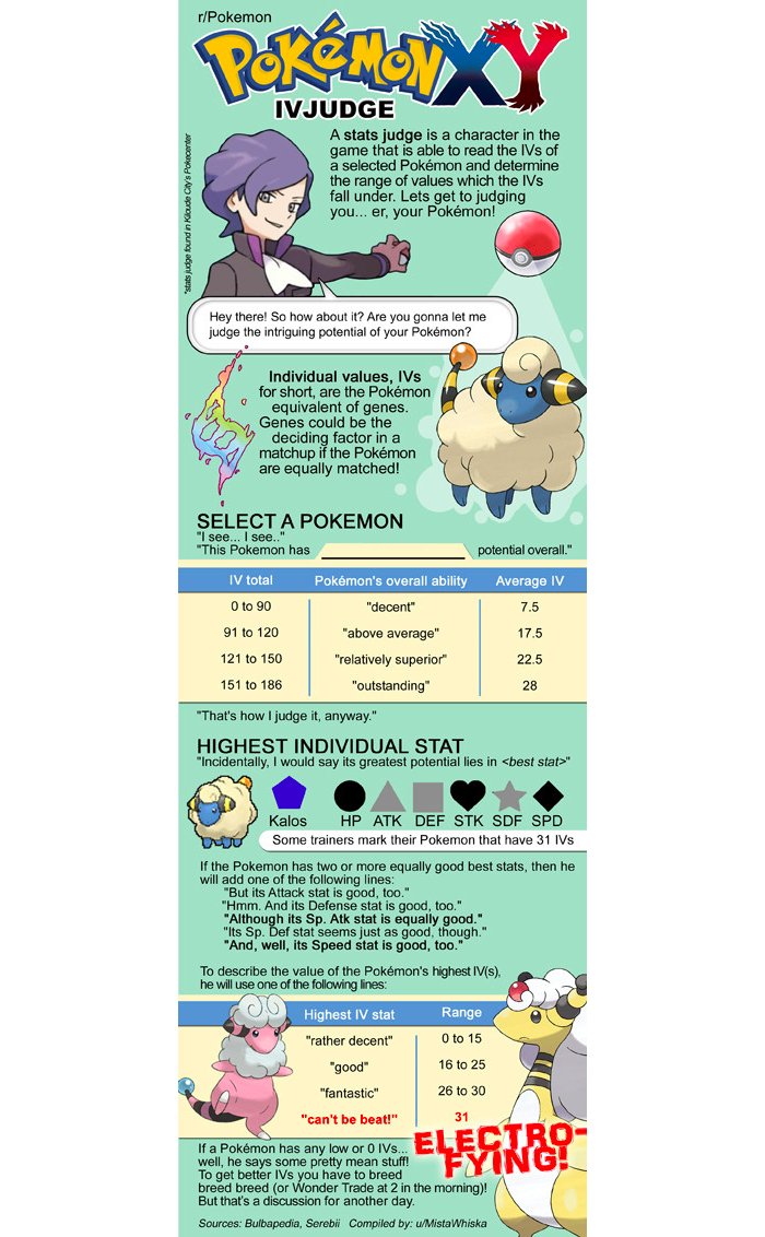 See How Powerful Your Pokémon Are In X & Y
