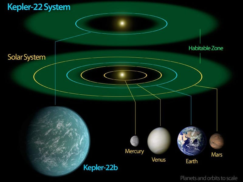 NASA Confirms Discovery of the most Earth-like Planet Yet