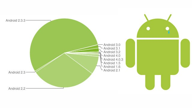 Only 0.6-Percent of Android Devices Have Ice Cream Sandwich Installed