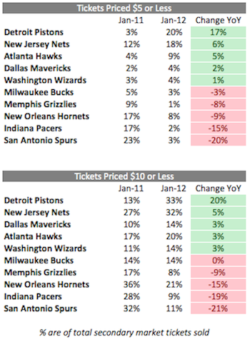 The Most Unwanted NBA Tickets So Far This Season: Bucks At Jazz, Jan. 3