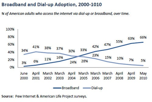 One Fifth of Americans STILL Don't Use The Internet