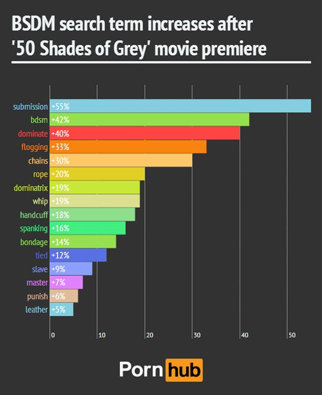 '50 Shades Of Grey' Had An Entirely Predicable Effect On Porn Searches