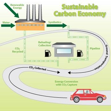 A Zero-Emissions Car That Runs on Fossil Fuel