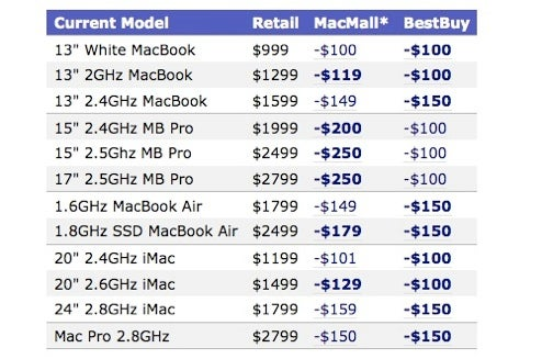 Best Buy, Macmall Start Mac Discounts For Black Friday Now: Up to $250 Off