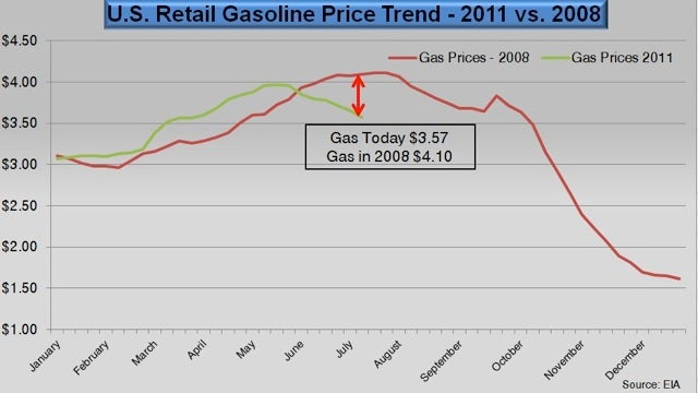 Summer gas prices will continue to drop