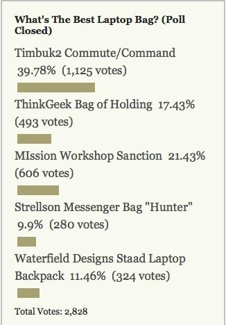Most Popular Laptop Bag: Timbuk2 Commute/Command