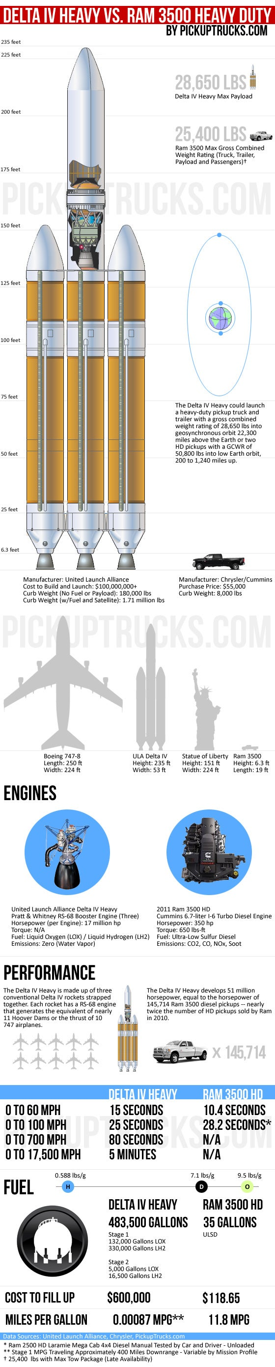 How the Strongest US Rocket Compares to a Heavy Duty Pickup Truck