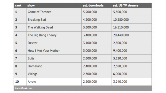 The 10 Most-Pirated TV Shows of 2013