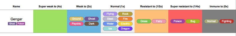 A Simple Tool That Shows You Every Pokémon's Strengths and Weaknesses