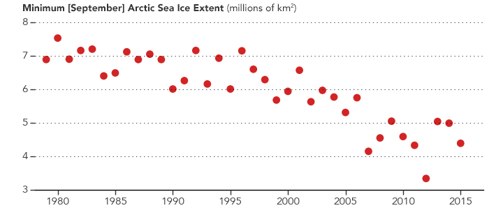 Dramatic Visualizations Show Just How Quickly the Arctic Is Melting