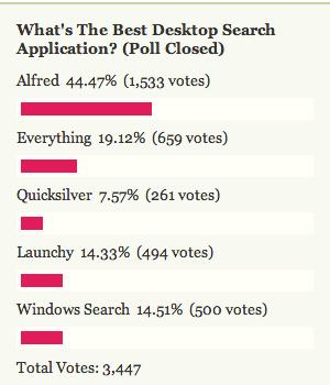 Most Popular Desktop Search Application: Alfred