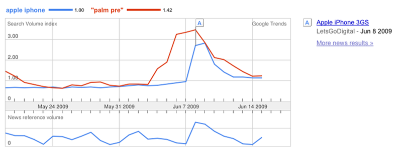 Palm Pre vs. iPhone in Google Search Popularity