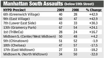 Violent Crime Wave Makes Downtown NYC Slightly Less Not-Dangerous!