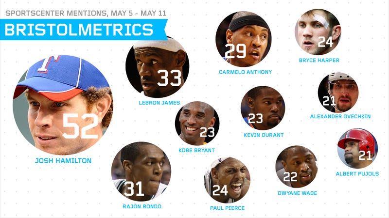 Bristolmetrics: SportsCenter Said Goodbye To The Seventh-Seeded, 36-30 Knicks With A Three-Minute Montage