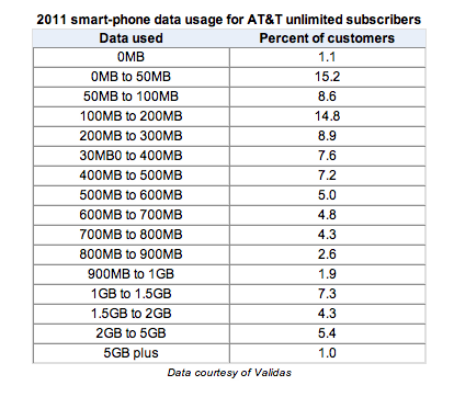 Do You Really Need an Unlimited Data Plan? (Spoiler: No)