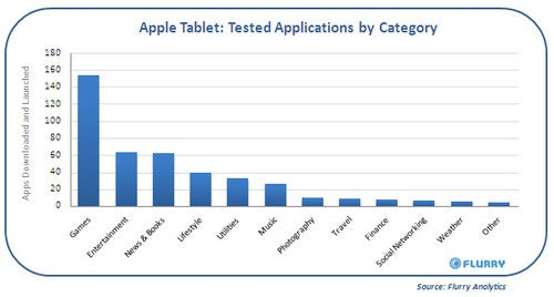 Apple Tablet Detected Running Games At Apple HQ, Research Group Says