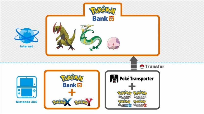 Pokemon X and Y Lets You Store Pokemon Online... For an Annual Fee
