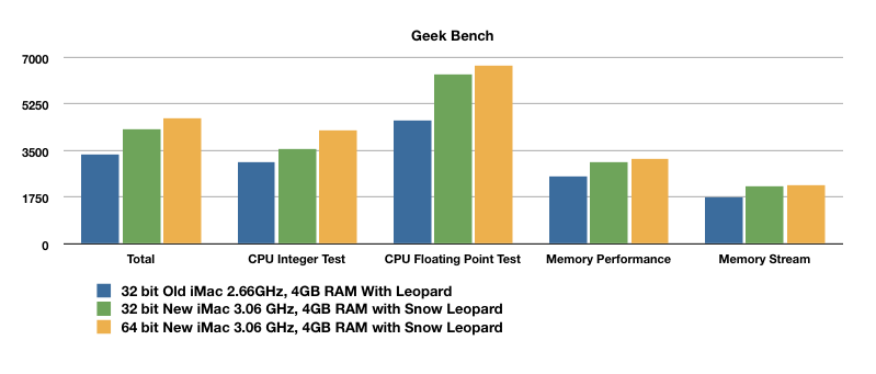 First New Apple iMac Benchmarks*