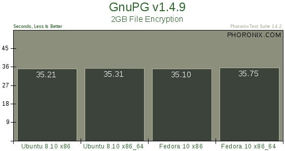 Ubuntu 8.10 and Fedora 10 Eerily Close on Speed