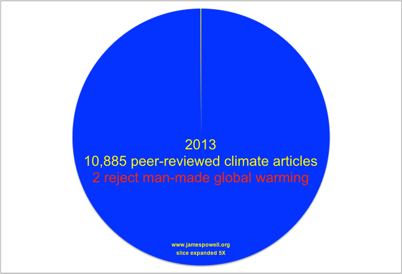 Roughly .02 Percent of Published Researchers Reject Global Warming