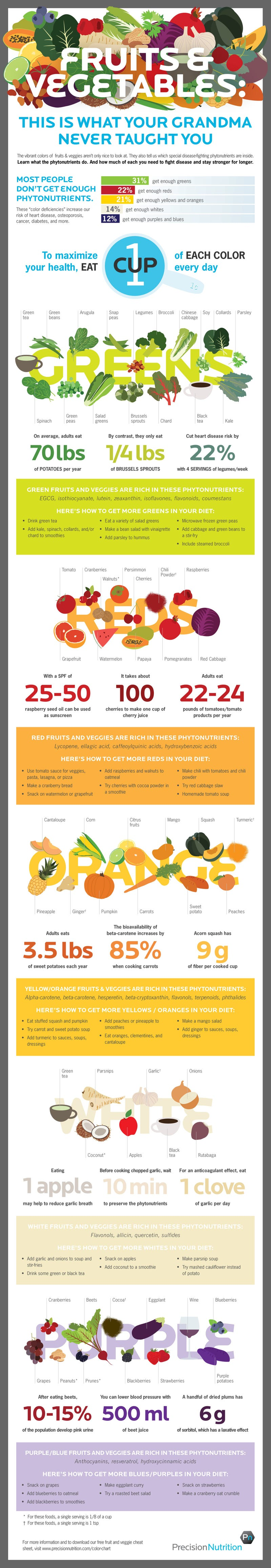 This Infographic Shows the Phytonutrients You Need to Stay Healthy