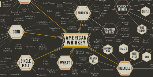 ​The Many Types Of Whiskey