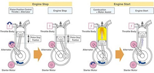 Mazda Develops Direct Injection Start-Stop, Claims 10% Fuel Economy Improvement