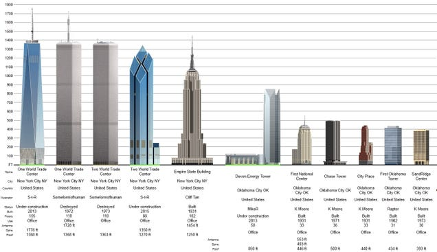 How Tall Is The Quot Freedom Tower Quot