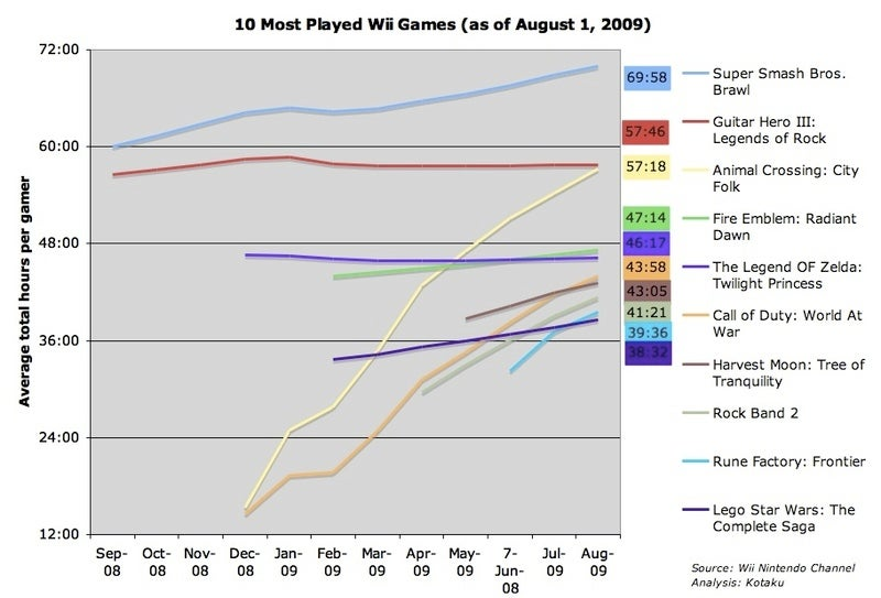 The Ten Most Avidly-Played Wii Games In America (As Of August 1)