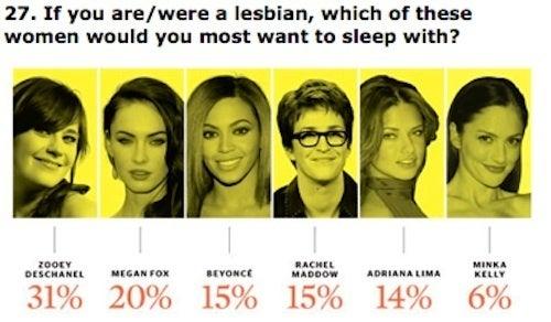 One Third Of American Women Want To Sleep With Zooey Deschanel