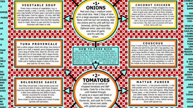 Make 20 Cheap, Healthy Meals from Pantry Staples with This Chart