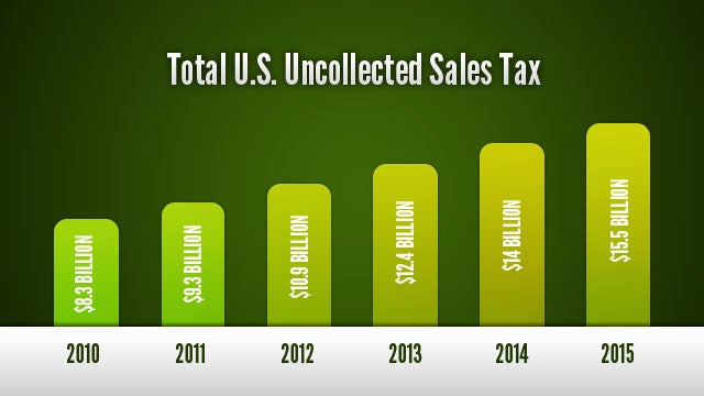 Would You Stop Buying Online if You Had to Pay Sales Tax?