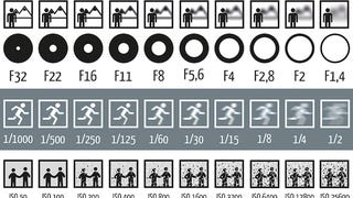 This Chart Shows How Aperture, Shutter Speed, and ISO Affect