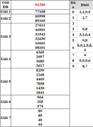 Dự đoán kết quả xổ số Miền Bắc KQXSMB ngày hôm nay 19/3/2015