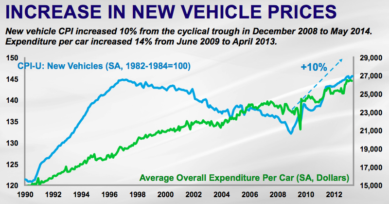 Why New Car Sales Might Be Completely Screwed In A Few Years