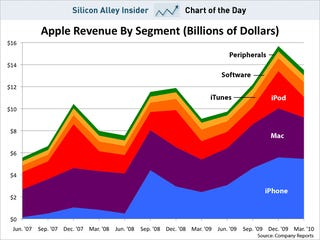 In Case You Had Any Doubts About Where Apple's Revenue Comes From