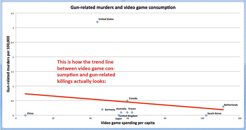 There Is Barely Any Link Between Video Games And Gun Murders. Even In France.