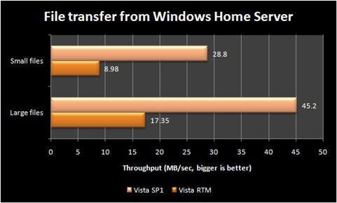 Vista SP1 Bringing Huge Networking Speed Improvements