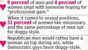 'Post': 'Guys' Like 'Getting Blown'